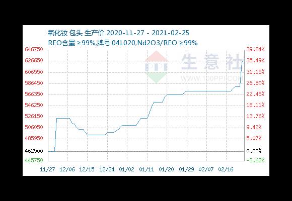 افزایش قیمت مواد اولیه آهنربای نئویمیوم(اکسید نئودیمیوم)